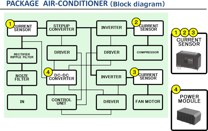 TAMURA CORPORATION PACKAGE    AIRCONDITIONER