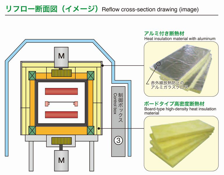 Reflow cross-section drawing (image)