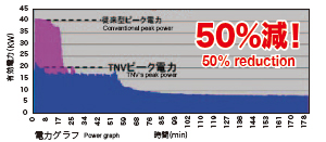 Peak power (demand) reduction from 40kW to 20kW