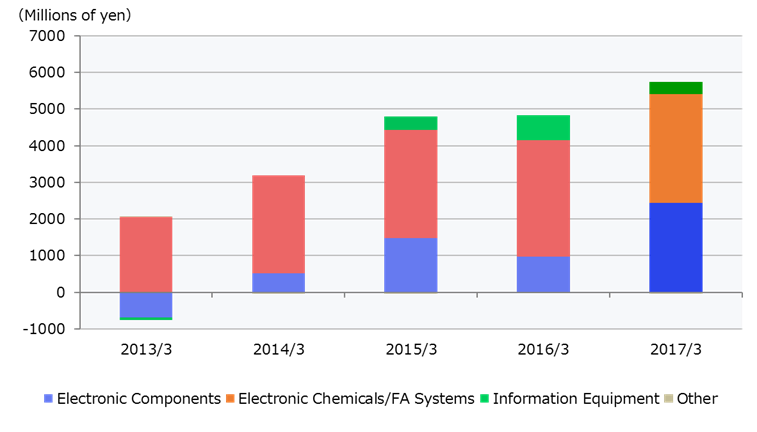 Operating income by business segments